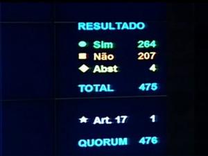 Eduardo Cunha perdeu